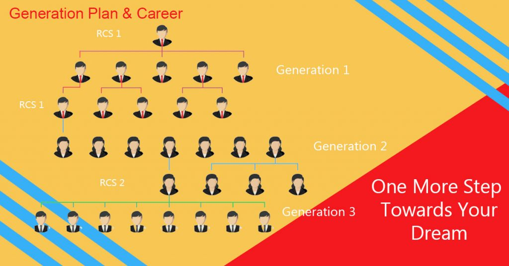 career in generation plan