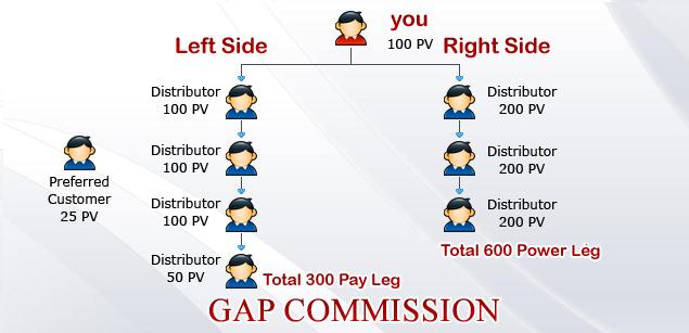 gap-commission